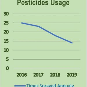 Pesticides usage decreased